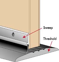 Are you talking about a threshold which attaches to the FLOOR where the door closes or a door sweep which attaches to the DOOR at the bottom?  sc 1 st  Ask MetaFilter & Looking for 40\
