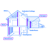 Johns Manville R13 23-in x 93-in Faced Fiberglass Batt Insulation with Sound Barrier